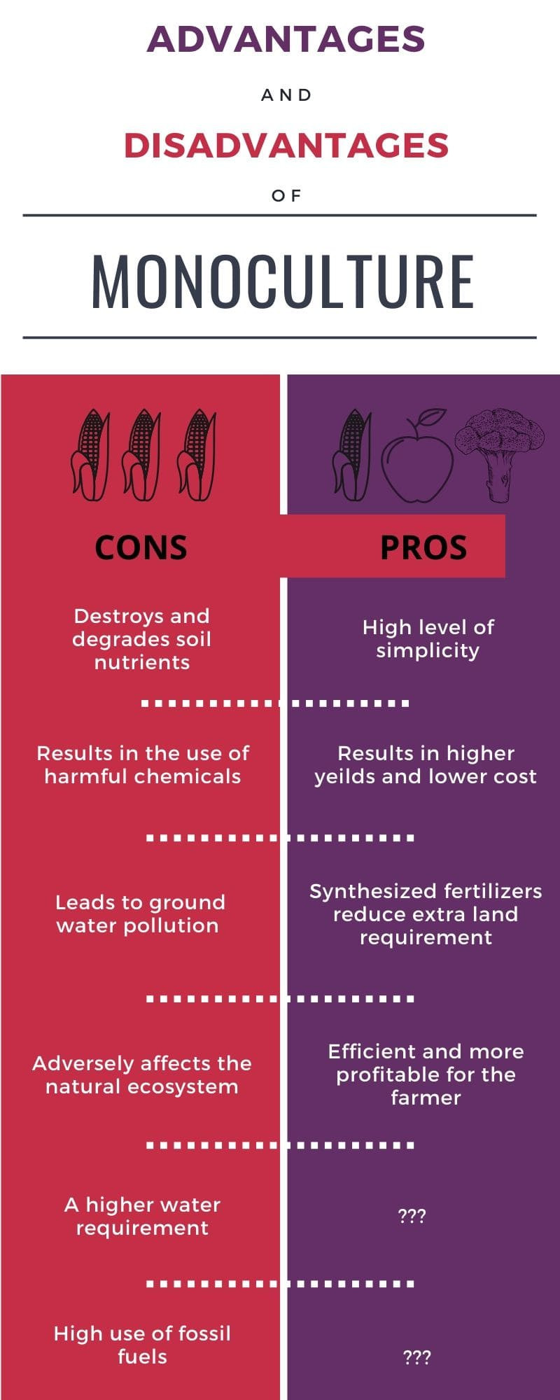 Pros and cons of mono-culture infographic