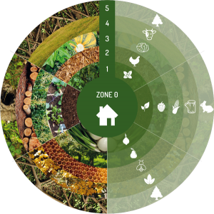 Permaculture zones make a difference organics