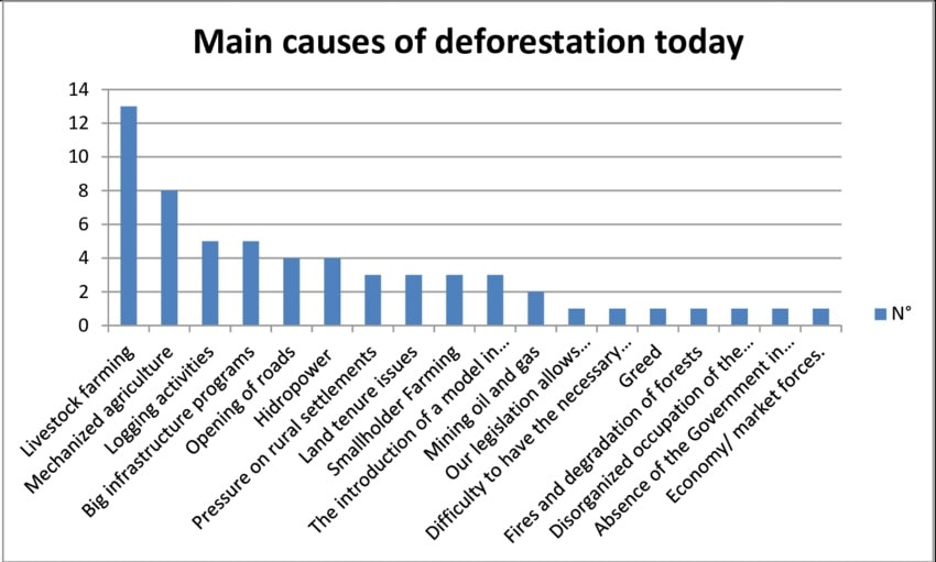 Leading causes of global deforestation bar graph