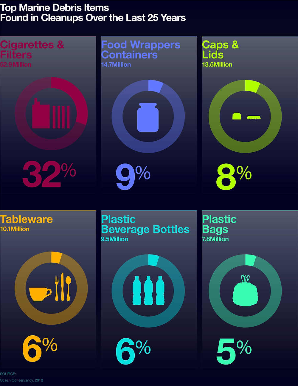 http://www.oceanhealthindex.org/methodology/components/trash-pollution