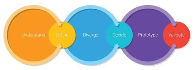 google design sprint process