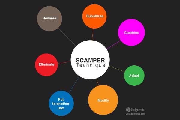 scamper technique designorate