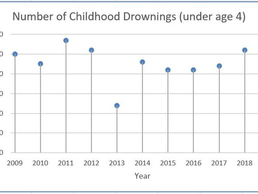 Childhood Drowning Numbers Falling!