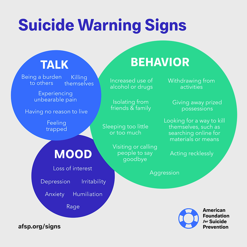 Suicide warning signs, American Foundation for Suicide Prevention