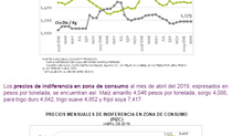 REPORTE DE PERSPECTIVAS DE COMMODITIES DE ABRIL DEL 2019