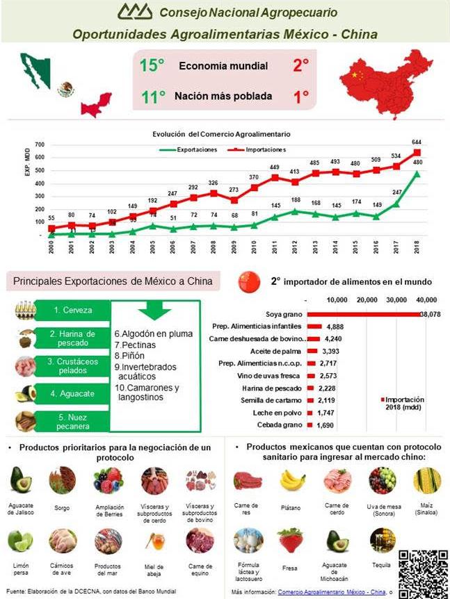 Infografía: Oportunidades Agroalimentarias México - China