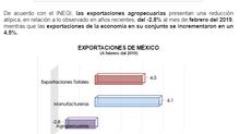 REPORTE DE INDICADORES MACROECONÓMICOS Y SECTORIALES DEL MES DE MAYO DEL 2019
