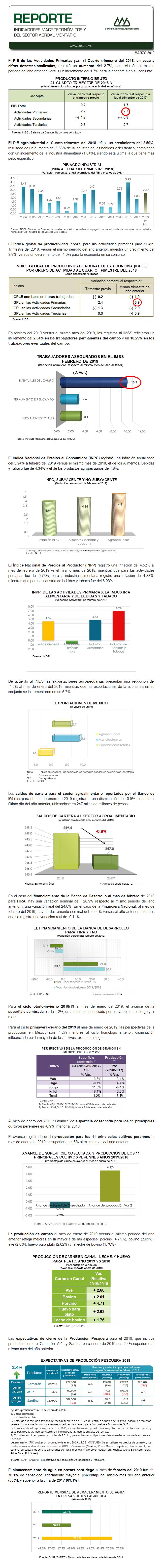 REPORTE DE INDICADORES MACROECONÓMICOS Y SECTORIALES DEL MES DE MARZO DEL 2019