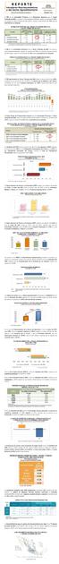 Reporte de Indicadores Macroeconómicos y Sectoriales del Sector Febrero 2021.