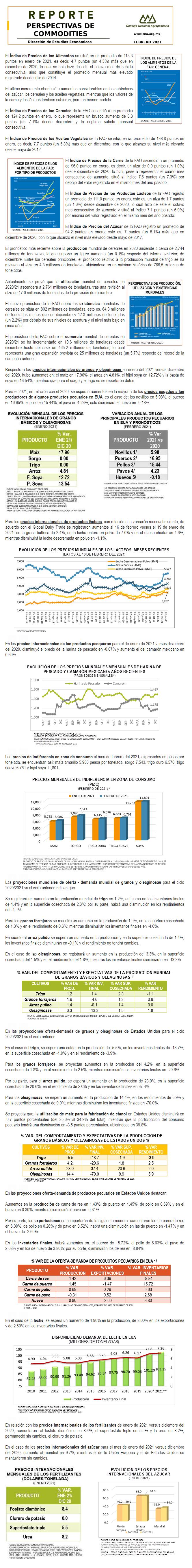 Reporte de Perspectivas Internacionales para los Commodities Agropecuarios de febrero 2021.
