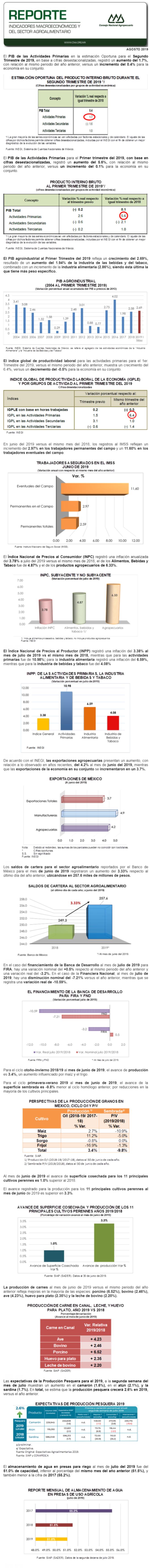REPORTE DE INDICADORES MACROECONÓMICOS Y SECTORIALES MES DE AGOSTO DE 2019