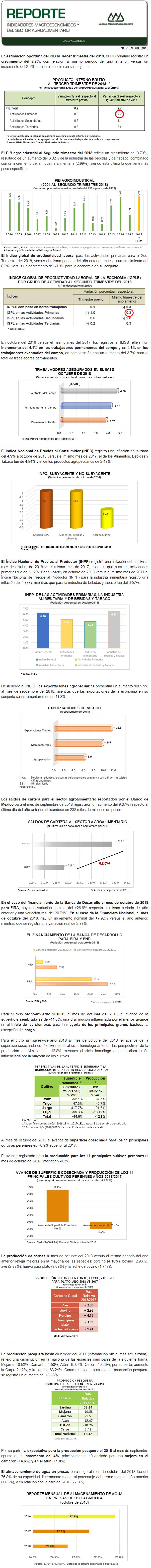 REPORTE DE INDICADORES MACROECONÓMICOS Y SECTORIALES NOVIEMBRE 2018