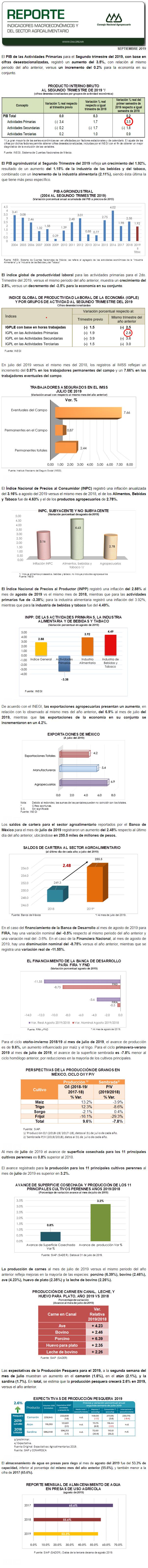 REPORTE DE INDICADORES MACROECONÓMICOS Y SECTORIALES MES DE SEPTIEMBRE DE 2019