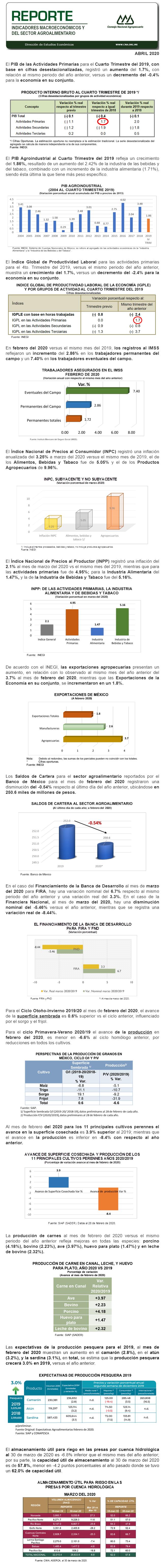 Reporte de Indicadores Macroeconómicos y Sectoriales del Sector Abril 2020