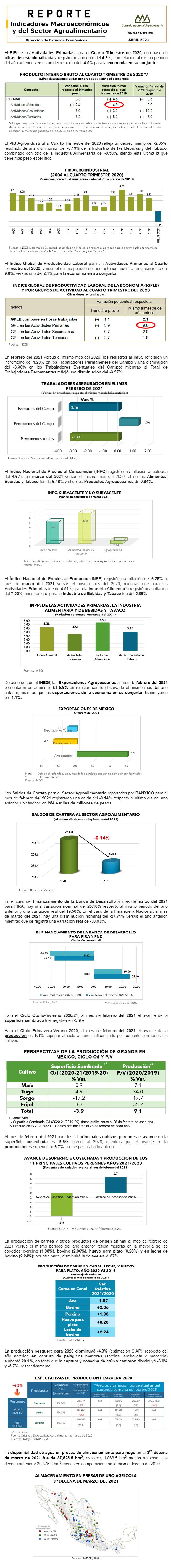 Reporte de Indicadores Macroeconómicos y del Sector Agroalimentario, Abril 2021