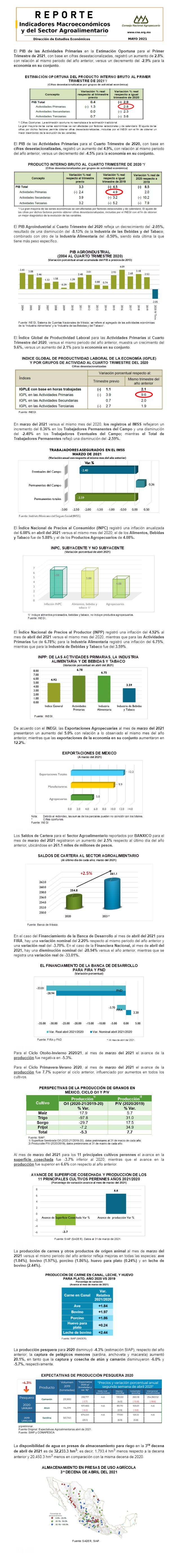 Reporte de Indicadores Macroeconómicos y Sectoriales del Sector, Mayo 2021