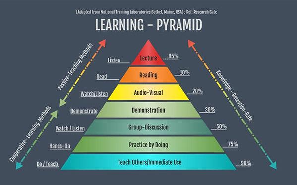 LearningPyramid.jpg