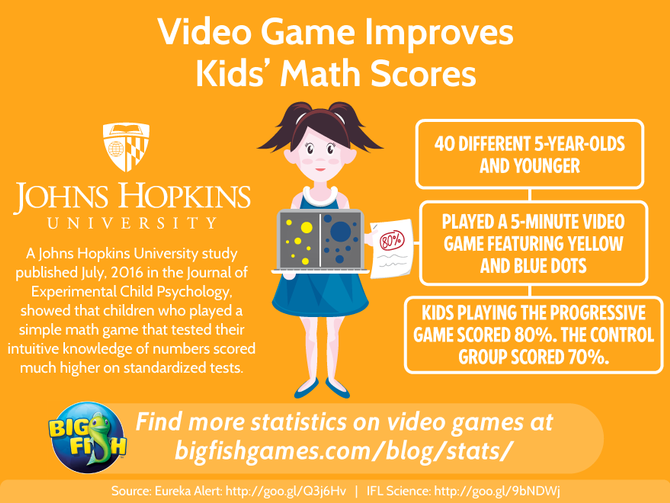 Math4ALL- Alpha release: Video Game Improves Kids' Math Scores