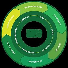Leadership Wheel.png