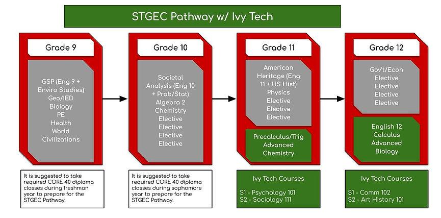 STGEC Pathway Sequence (1).jpg