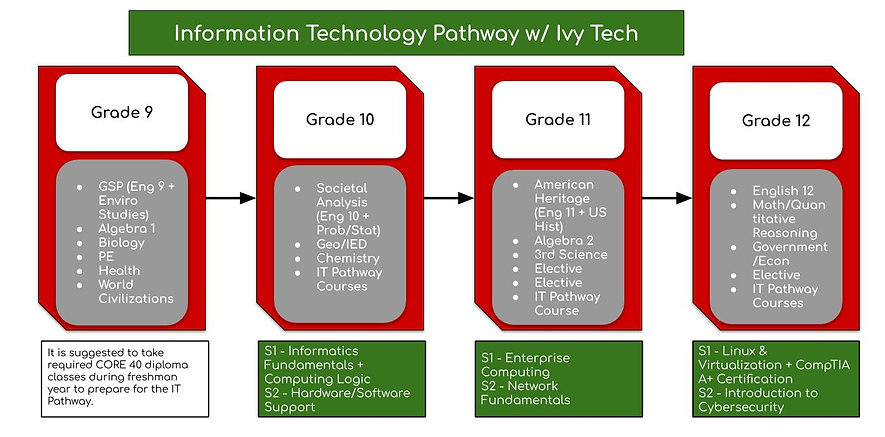 IT Pathway Sequence (2).jpg