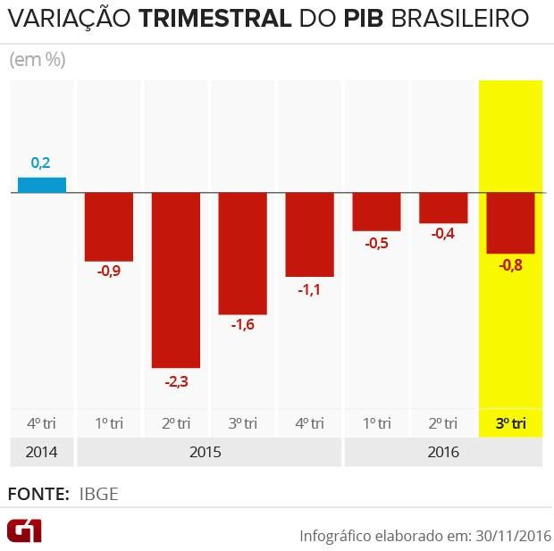 PIB do Brasil recua 0,8% no 3º trimestre de 2016