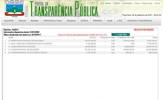 Prefeitura de Macaúbas já arrecadou mais de 121 Milhões em 2017