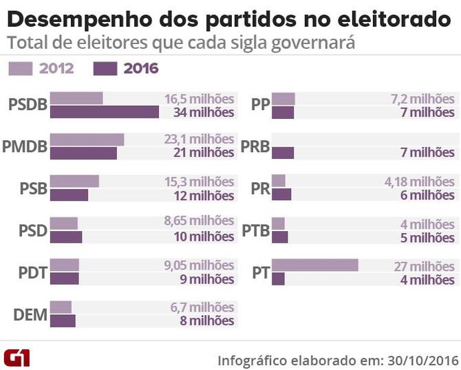 PSDB passa PT e vai governar 34,4 milhões de eleitores