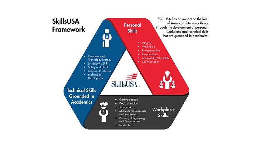 SkillUSA Framework Background.png