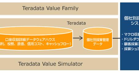 個社別採算管理システム