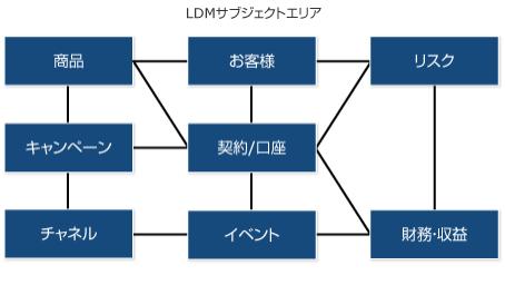 金融機関向け論理データモデル
