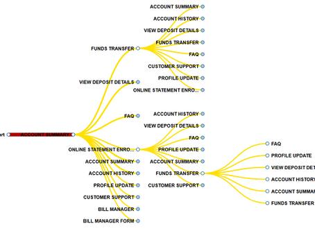 シーケンシャルデータを分析するためのパワフルなツール|Aster nPath分析