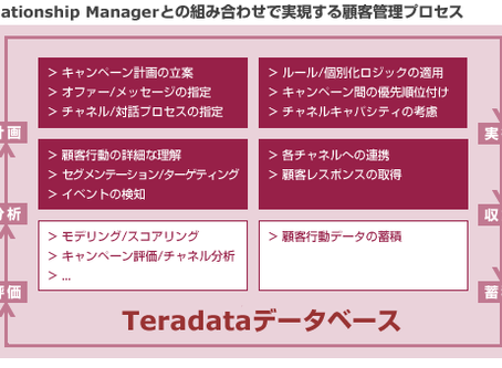 Relationship Manager が実現する顧客管理