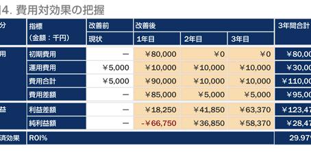 システム投資の適用による ROI試算