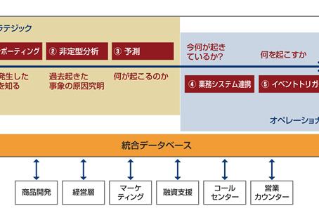 地方銀行における勘定系システム共同化時代の情報系システムと統合データベースの意義