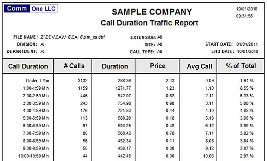 call duration traffic report sample