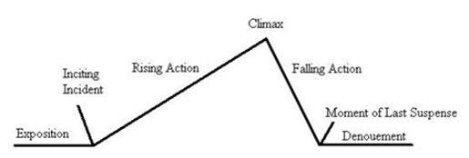 story arc diagram.jpg