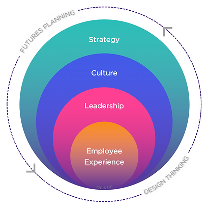 Joyus Consulting, Culture, Employee Experience, Employee Engagement, Organizational Culture, Change Management, Total Rewards, Employee Survey, Joyus, Due Diligence, Employer Brand, Talent Acquisition, Talent Retention, Millennials, workforce, people analytics, Leadership, Change Management, Organizational Change, Culture Transformations, Management, Management Training, turnover, employee, employees, employee turnover, Design Thinking, Futures Planning, Corporate Strategy, Strategy Revision, Glassdoor, LinkedIn, Twitter, Reorg, M&A, M&A Due Diligence, Joyus Culture, Make work not suck, Make work Joyus