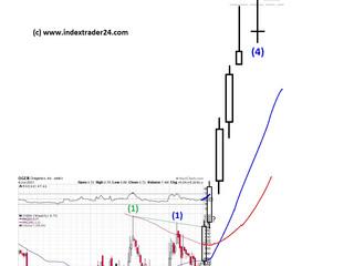 Oragenics - steigt die Aktie auf über 100 US-Dollar?