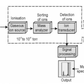 Macademics: Mass Spectrometry