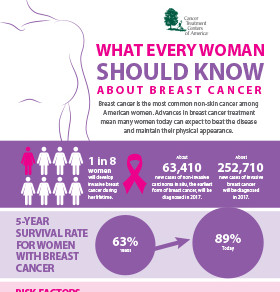 The Analyst: Breast Cancer by the numbers