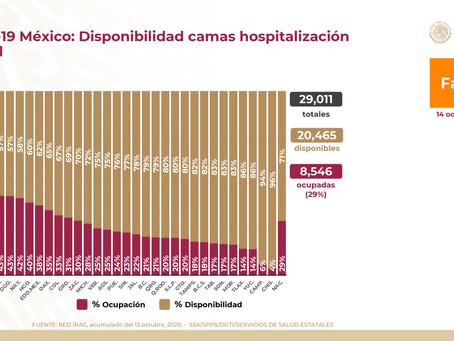 Chihuahua, primer lugar en hospitalizados por COVID-19
