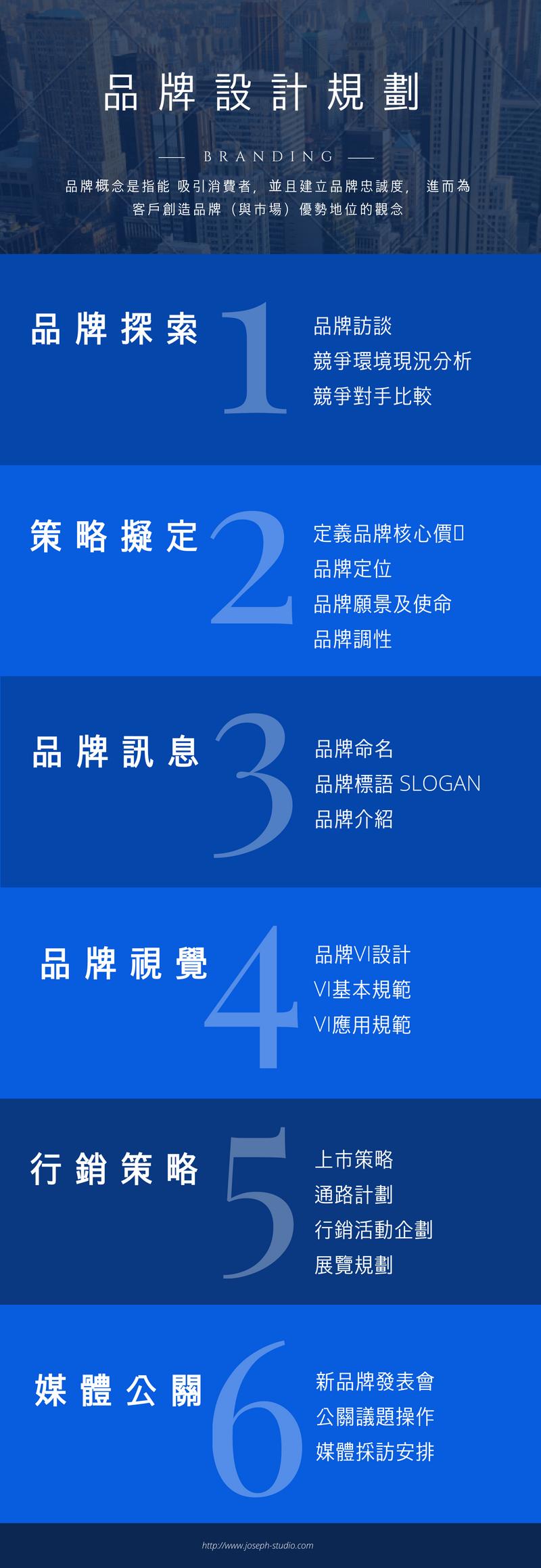 品牌設計規劃六步驟
