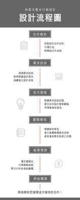 設計及企劃流程
