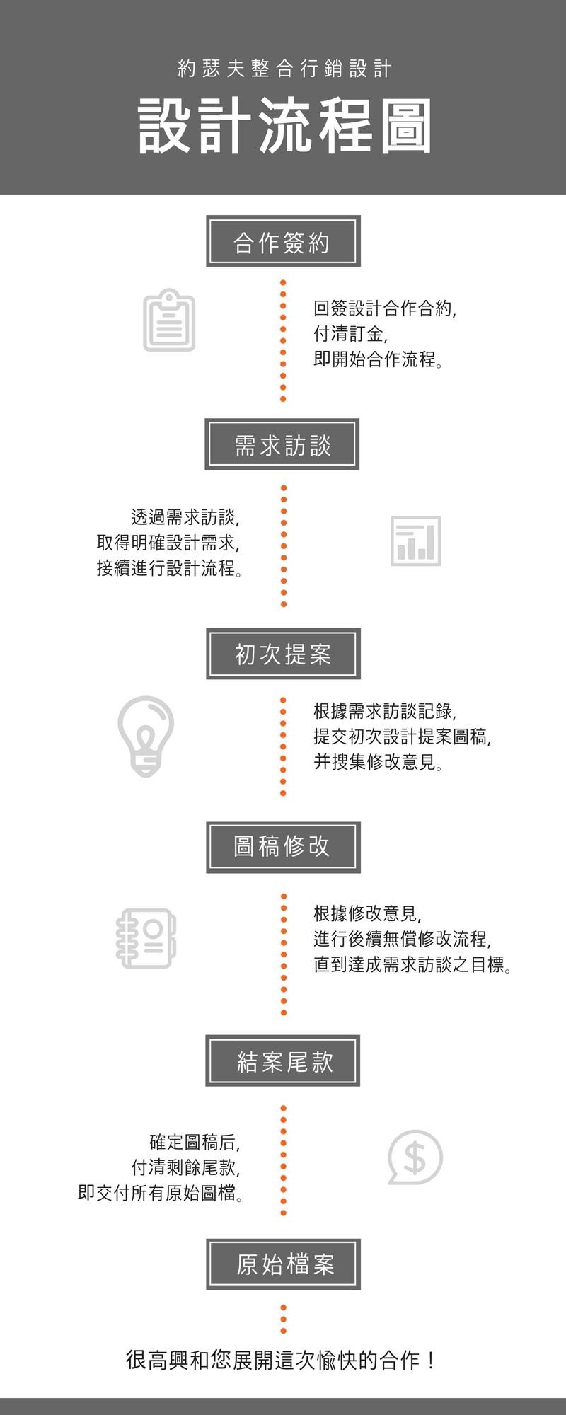 設計流程 合作簽約 需求訪談 初次提案 圖稿修改 結案尾款 原始檔案