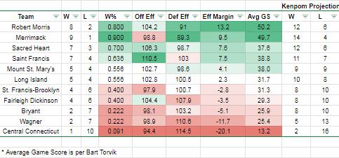 NEC Mid-Range Jumper: Week 5