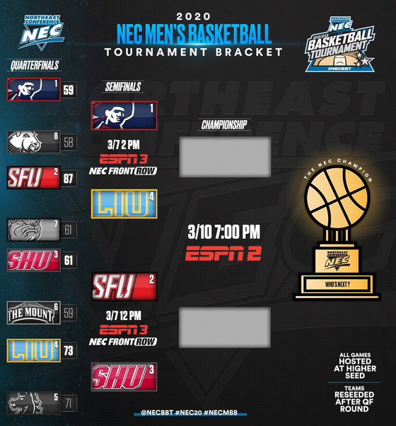 NEC Tournament Preview: Semifinals