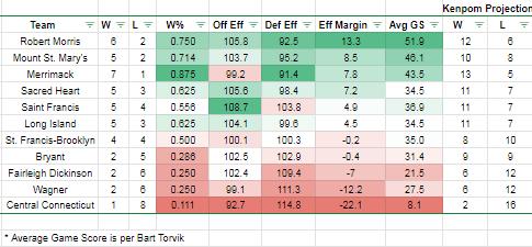 NEC Mid-Range Jumper: Week 4