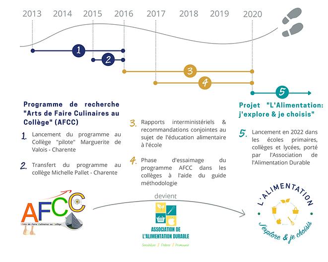 schéma évolution AFCC.png