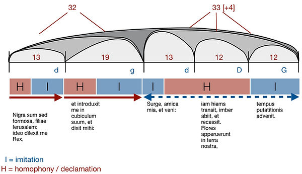 Nigra sum, proportions